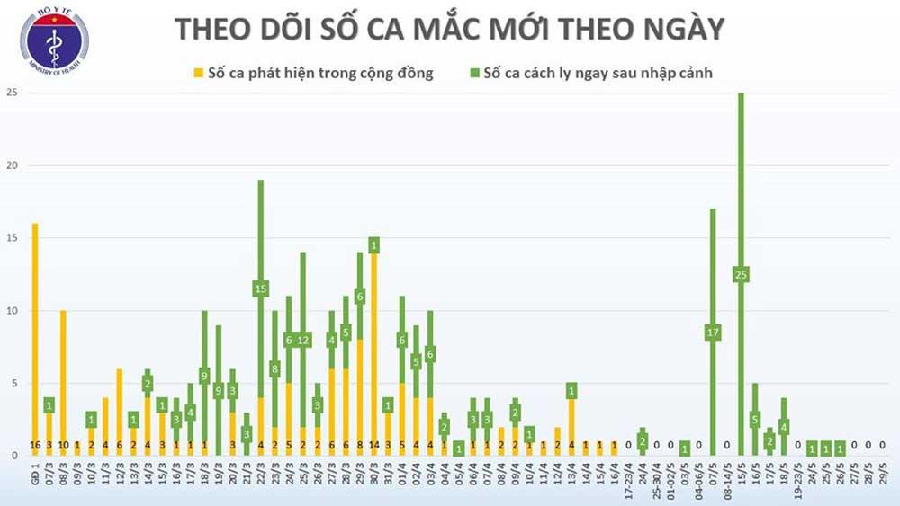 Chiều 29/5, Việt Nam không có ca mắc mới Covid-19, nam phi công người Anh đã có những dấu hiệu khá hơn